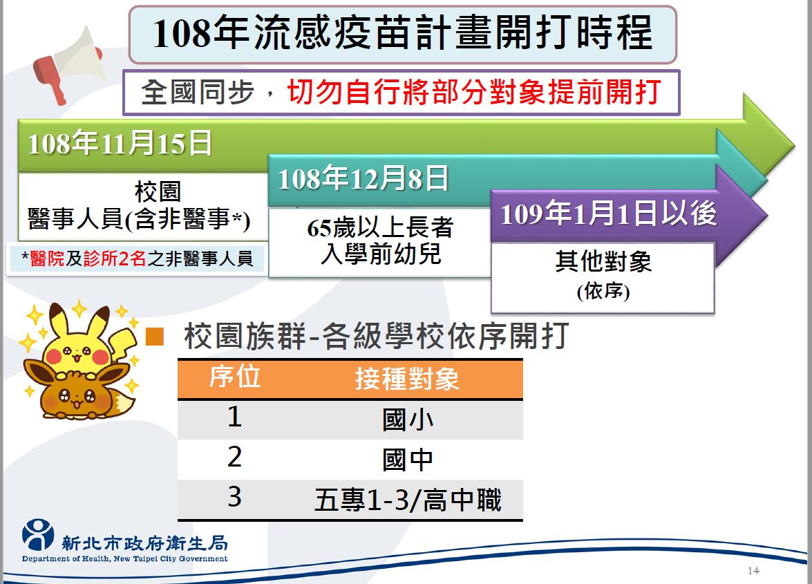 108年流感疫苗開打時程